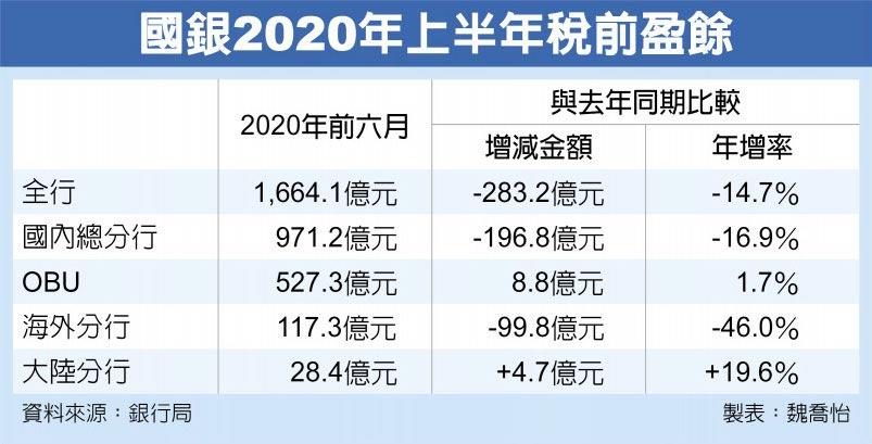 國銀2020年上半年稅前盈餘