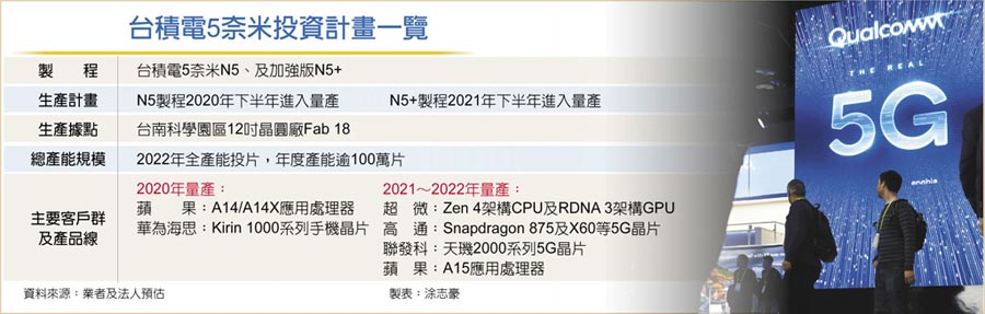 台積電5奈米投資計畫一覽