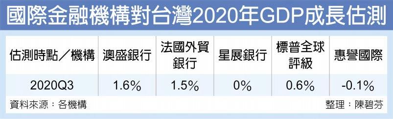 國際金融機構對台灣2020年GDP成長估測