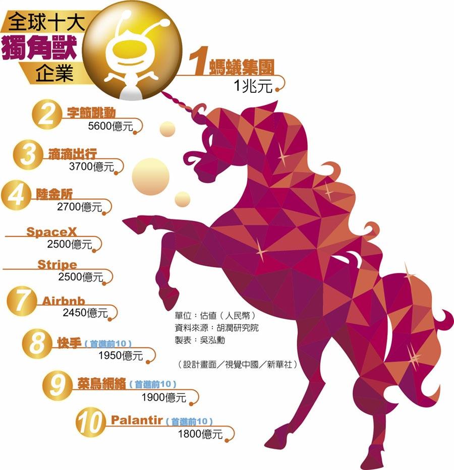 全球十大獨角獸企業