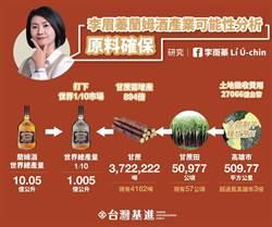 解析李眉蓁蘭姆酒產業計畫 台灣基進:失敗破產、成功亡國