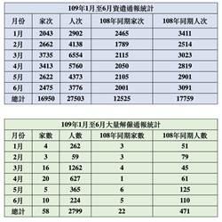 疫情衝擊 台北市上半年逾2.7萬人遭資遣