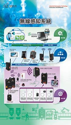泓格無線感知系統 量測不斷電