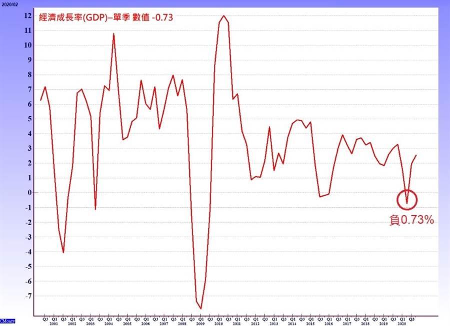 全球理財觀-台灣GDP。(圖/理財周刊提供)