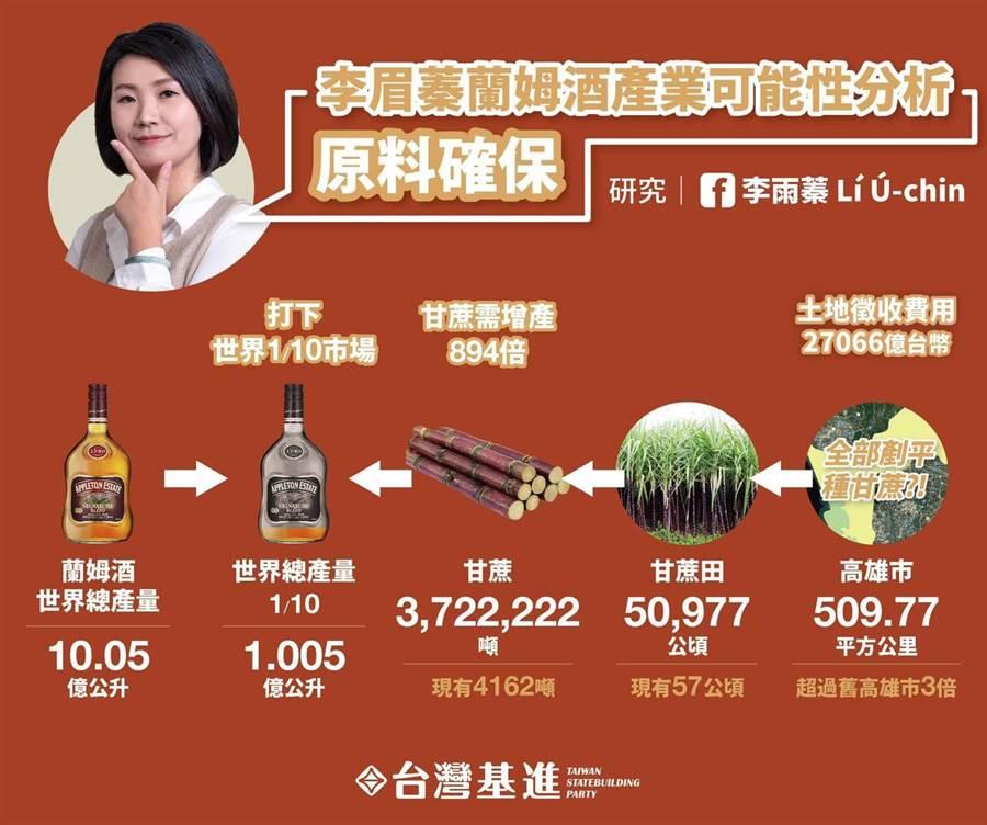 台灣基進解析李眉蓁的蘭姆酒產業發展計畫,強調失敗台灣將破產,就算成功,台灣也會因攤提而破產亡國。(取自台灣基進高雄黨部臉書/袁庭堯高雄傳真)