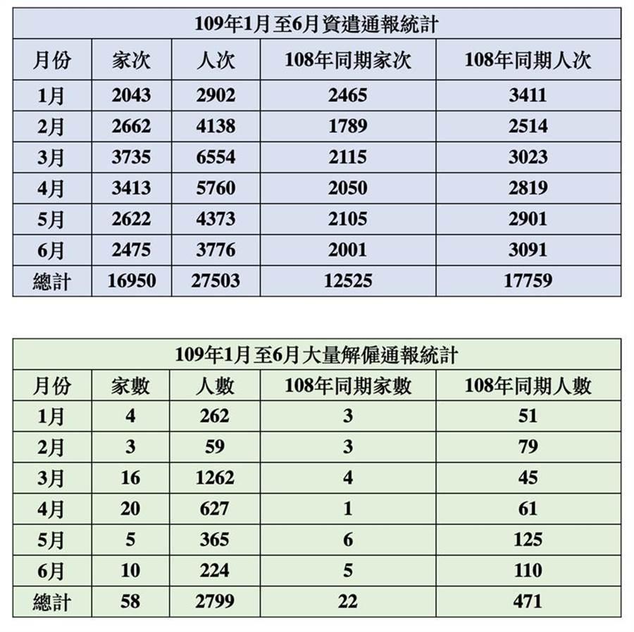 台北市上半年資遣與大量解僱數據。(圖/台北市勞動局)