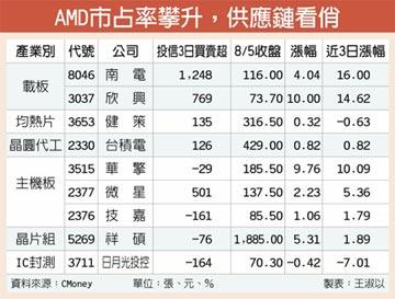 台積電助AMD搶市占率 供應鏈發光