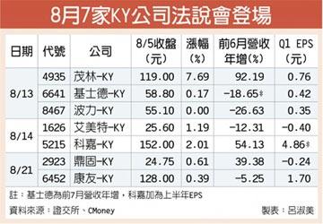 7家KY股法說 8月13日接力秀