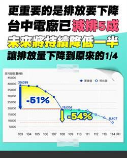 中火減排成效斐然 五年減排逾五成 114年再減54%