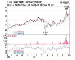 热门股-华城 风电题材挑战前高