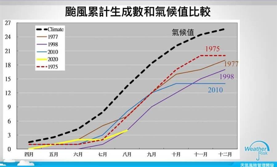 圖為颱風累計生成數和氣候值。(圖擷自天氣風險公司/賈新興臉書)
