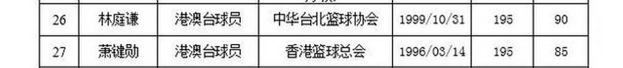 林庭謙的名字出現在今年CBA選秀名單之中。(取自網路)
