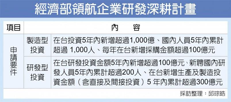 經濟部領航企業研發深耕計畫