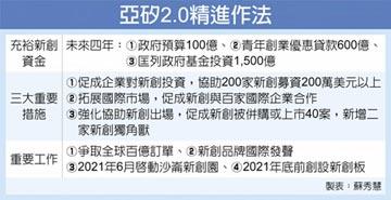 亞矽2.0 政府基金將投1,500億
