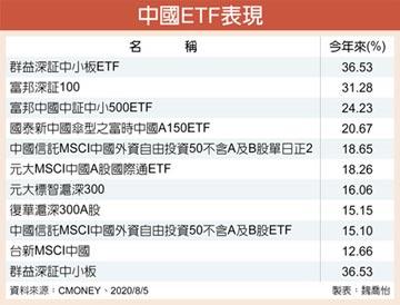 財報佳 陸股ETF表現耀眼