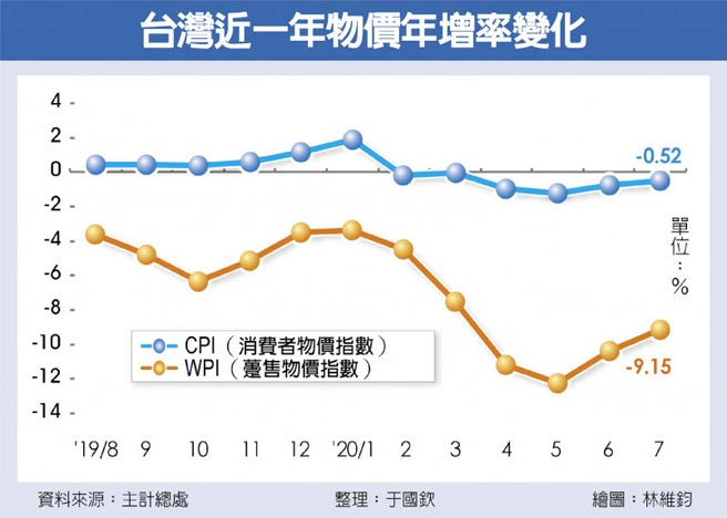 台灣近一年物價年增率變化