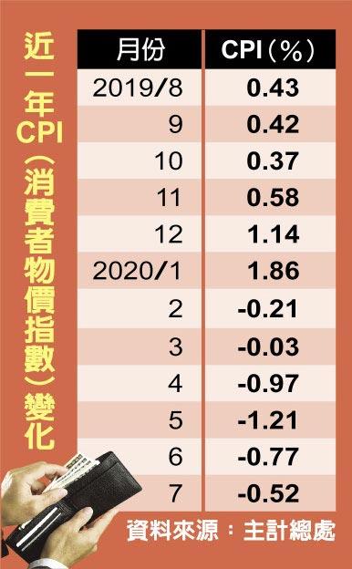 近一年CPI(消費者物價指數)變化