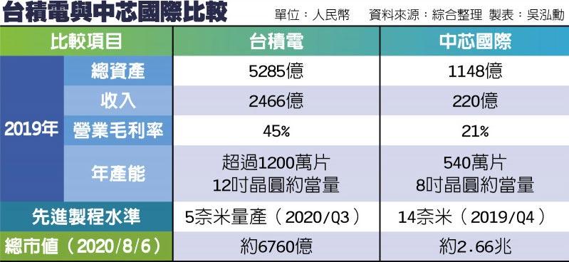 台積電與中芯國際比較
