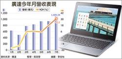 Chromebook加持 廣達7月營收 飆同期新高