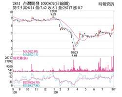熱門股-台開 資產題材價量齊揚