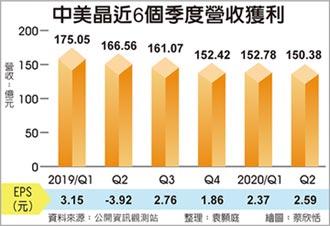 中美晶Q2獲利 史上第二高