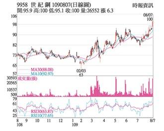 熱門股-世紀鋼 風電訂單業績旺