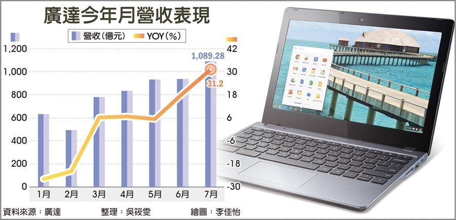 廣達今年月營收表現  ●業界預估,市場對Chromebook的旺盛需求有可能延續至今年底、甚至到明年。圖/美聯社