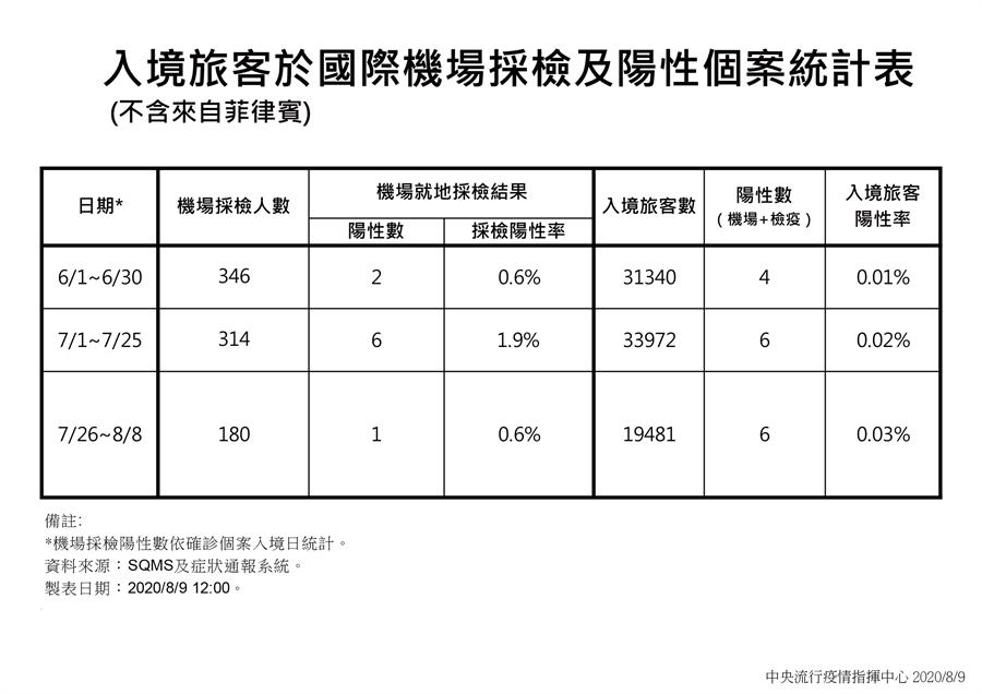 入境旅客採檢及陽性個案統計表。(圖/指揮中心提供)