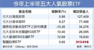 台股、ESG等人氣最旺 國內股票ETF受益人 衝112萬