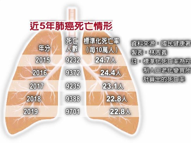 近5年肺癌死亡情形