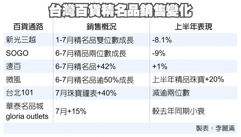 台灣百貨精名品銷售變化