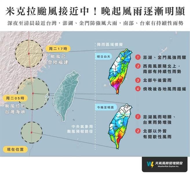受颱風與外圍環流影響,今晚到明天(11日)中南部、花東及澎湖、金門降雨機率高、下雨時間長,易有短時強降雨且有局部大雨或豪雨的發生。(摘自彭啟明臉書)