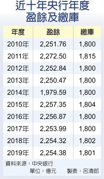 國庫金雞母 央行連12年上繳逾1,800億