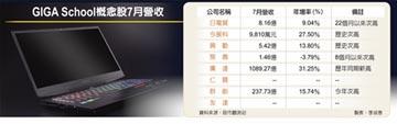 2,000萬台NEC筆電 台廠吃大單