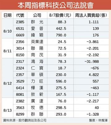 雙財報周 台股月線~13,100高檔震盪