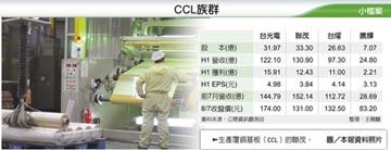 需求急煞 CCL:八月下旬回溫