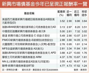 新興2大債 投資價值浮現