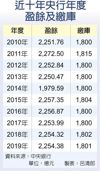 近十年央行年度盈餘及繳庫
