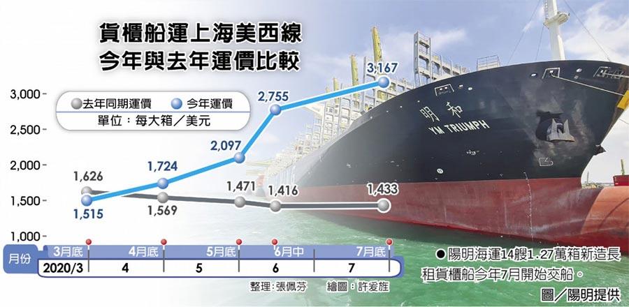 貨櫃船運上海美西線今年與去年運價比較