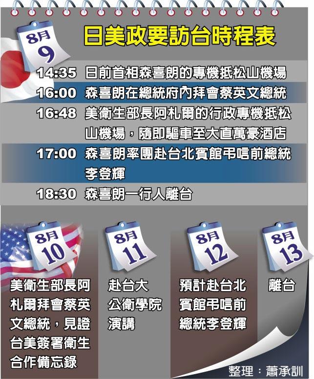 日美政要訪台時程表
