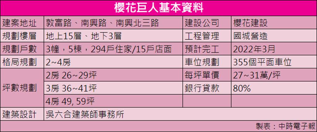「櫻花巨人」占地1,800坪,面積龐大且三面臨路。/資料來源:591新建案