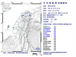 台北抖一下!09:01東部海域4.7地震 最大震度宜蘭3級
