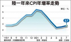 陸7月CPI年增2.7% 超預期