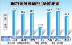 網家 7月營收34.5億元創新高