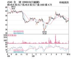 熱門股-全球傳動 訂單旺Q2轉盈