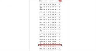 《財富》全球500強 鴻海超越Google母公司Alphabet排名26
