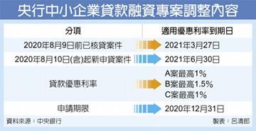 8月10日起新申貸或撥款案件適用 央行中小企優貸 延至明年中