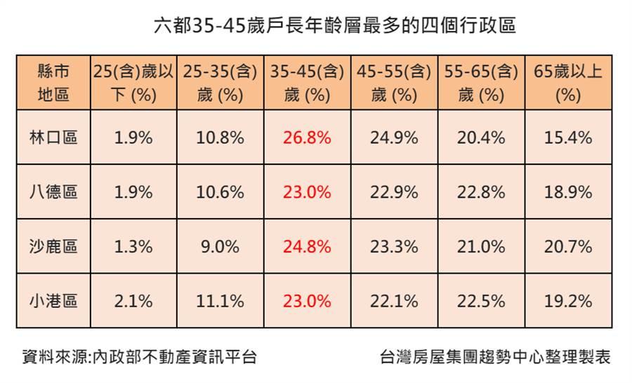 六都35-45歲戶長年齡層最多的四個行政區