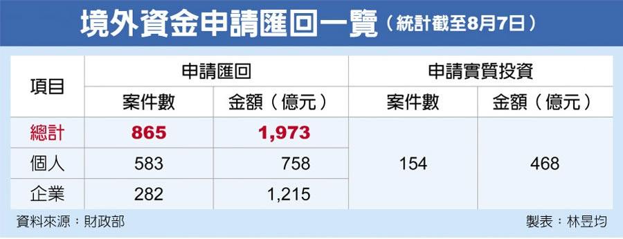 境外資金申請匯回一覽(統計截至8月7日)