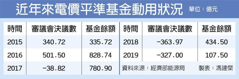 近年來電價平準基金動用狀況